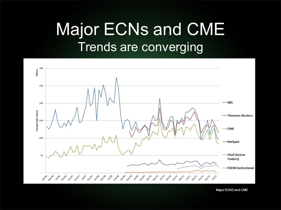 Major ECNs and CME Trends are converging