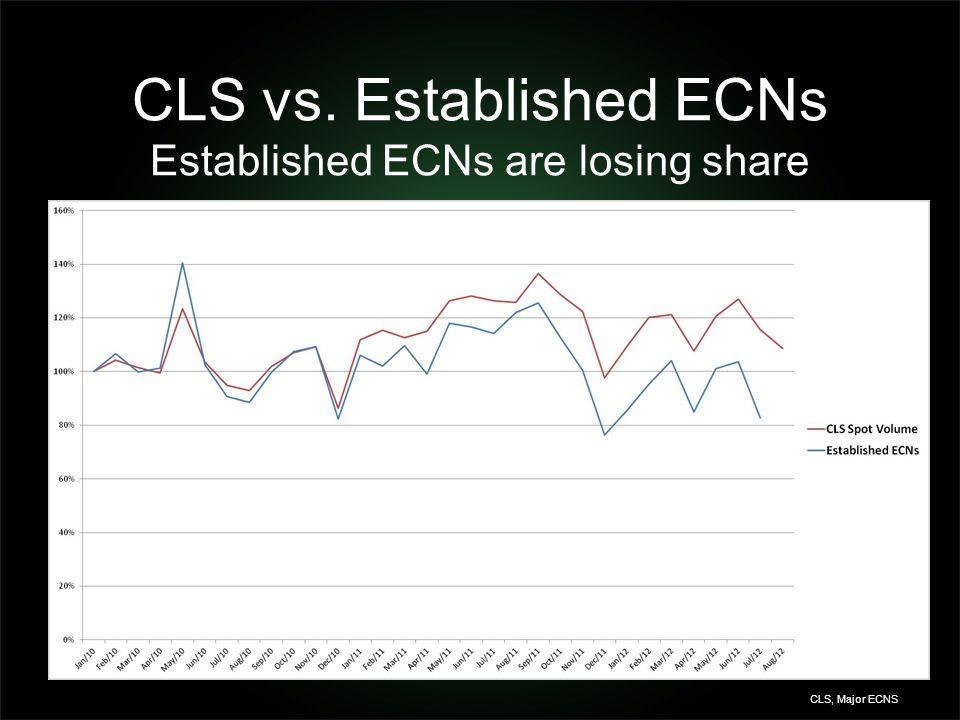 CLS vs. Established ECNs Established ECNs are losing share