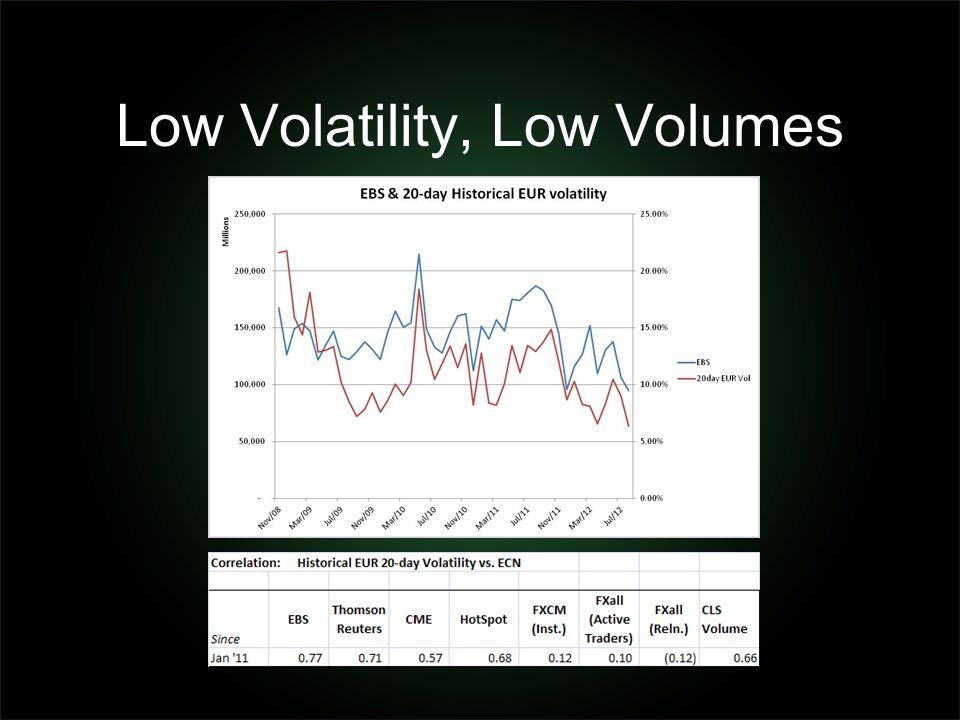 Low Volatility, Low Volumes