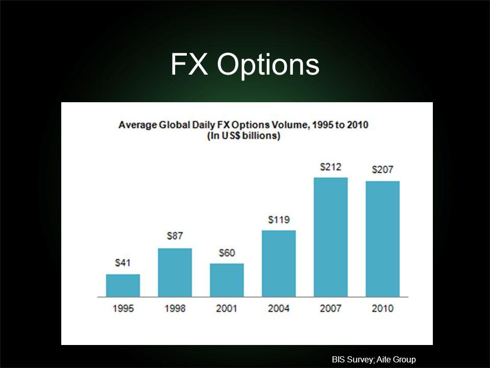 FX Options BIS Survey; Aite Group
