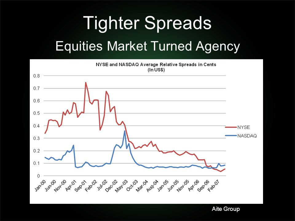 Tighter Spreads Equities Market Turned Agency