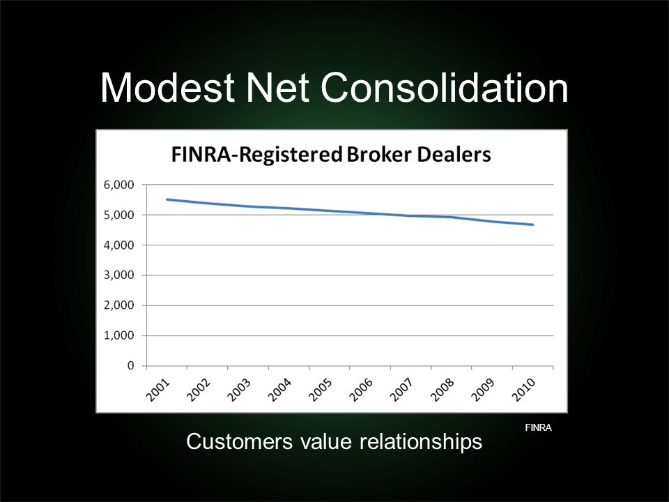 Modest Net Consolidation