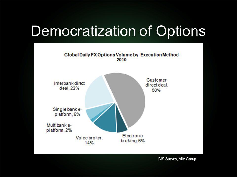 Democratization of Options