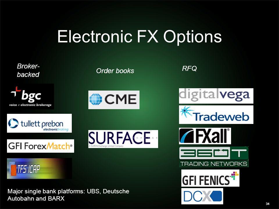 Electronic FX Options Hybrid Broker-backed RFQ Order books