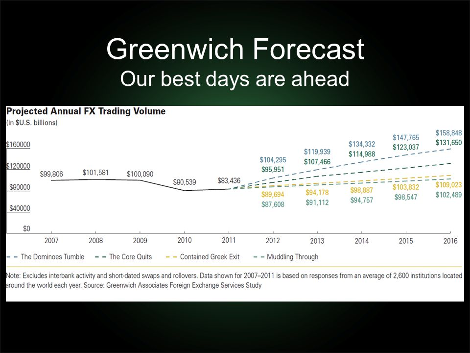Greenwich Forecast Our best days are ahead