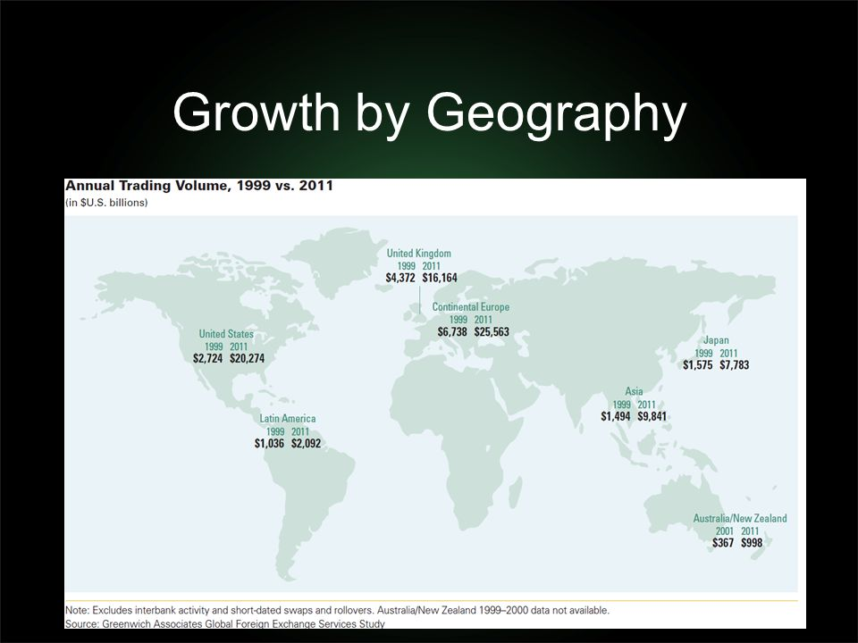 Growth by Geography