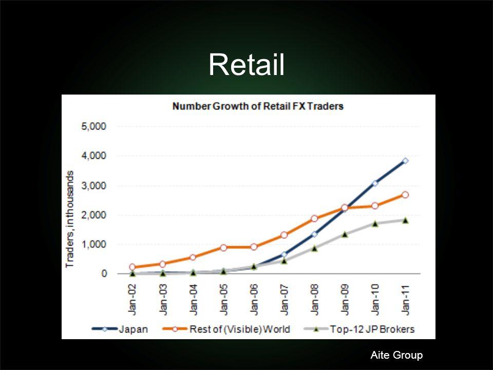 Retail Aite Group