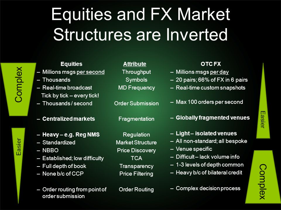 Equities and FX Market Structures are Inverted