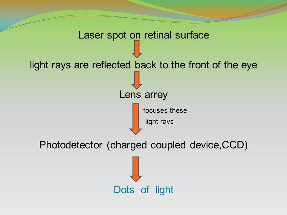 Laser spot on retinal surface