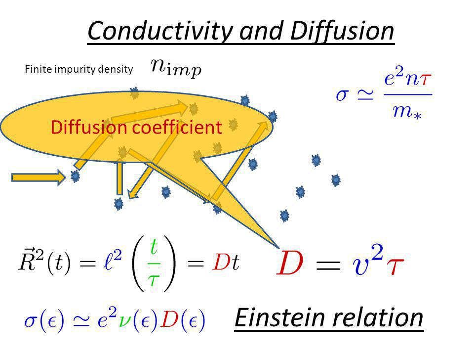 Conductivity and Diffusion