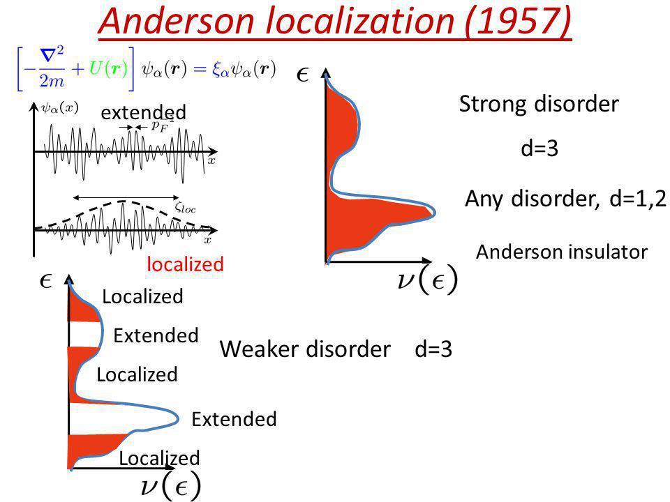 Anderson localization (1957)