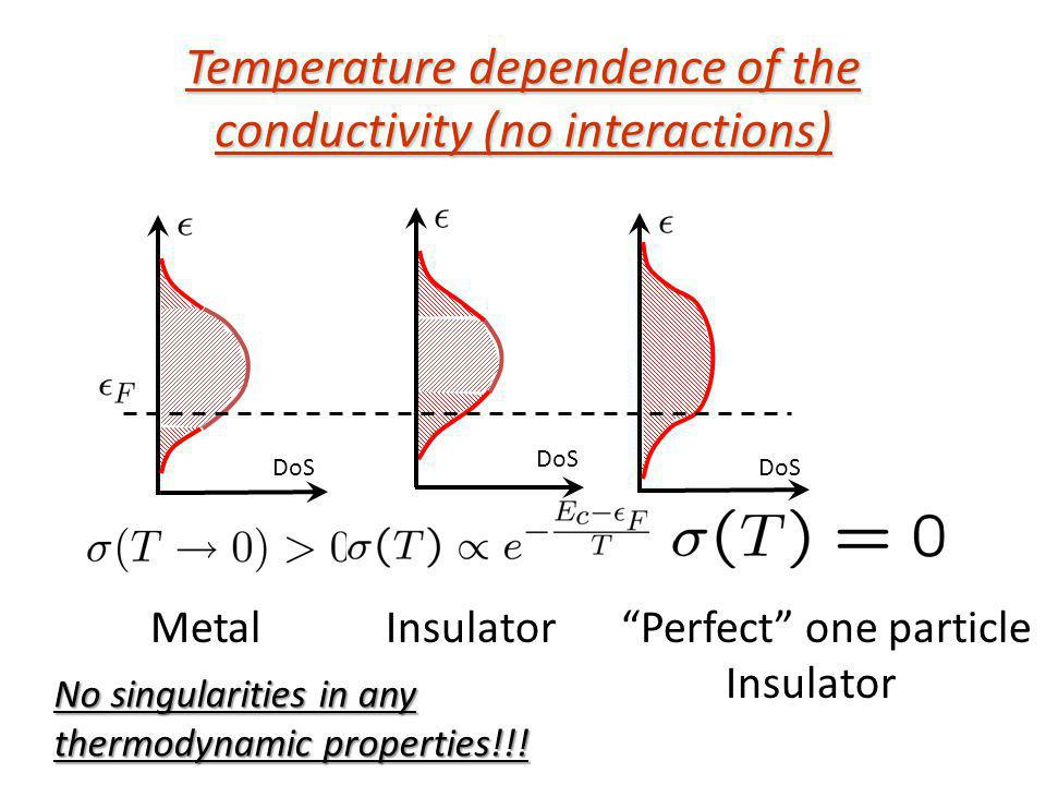 Temperature dependence of the conductivity (no interactions)