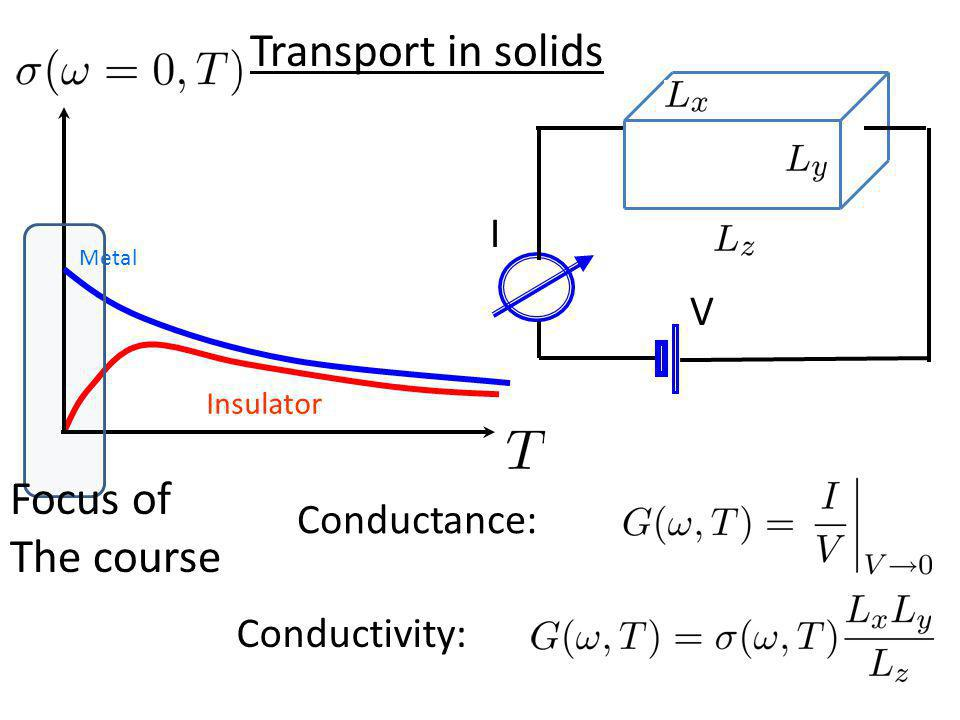 Transport in solids Focus of The course I V Conductance: Conductivity: