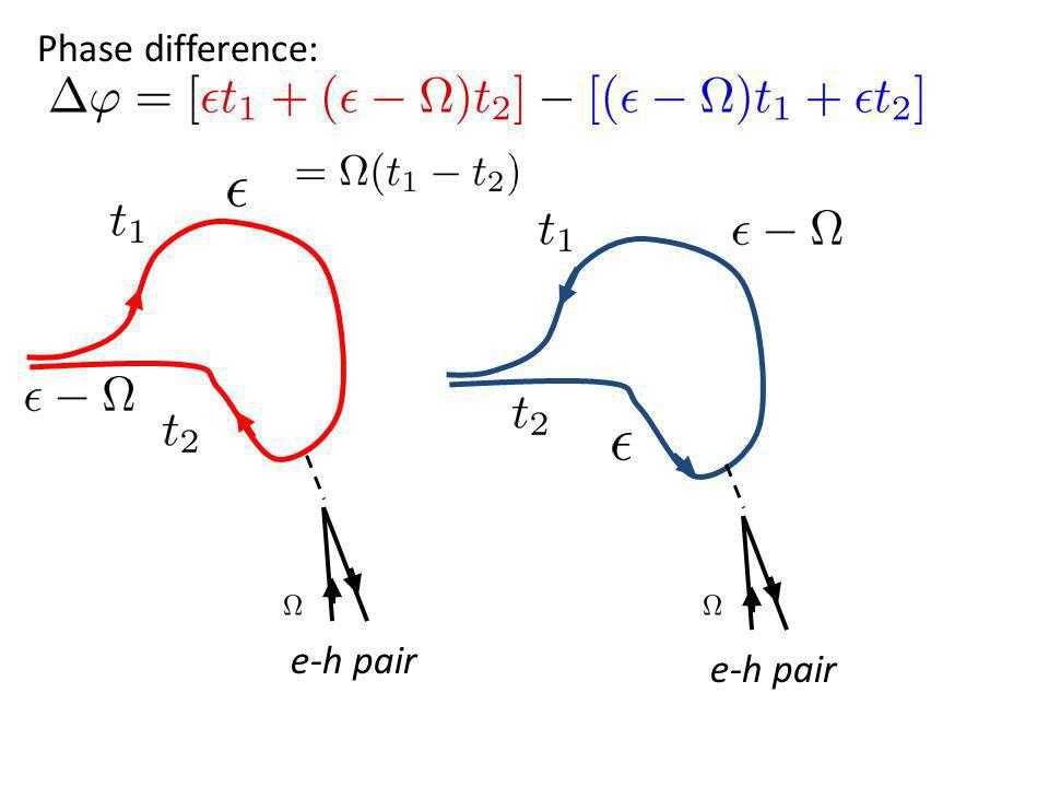 Phase difference: e-h pair e-h pair