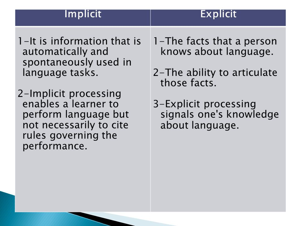 Explicit Implicit. 1-The facts that a person knows about language. 2-The ability to articulate those facts.