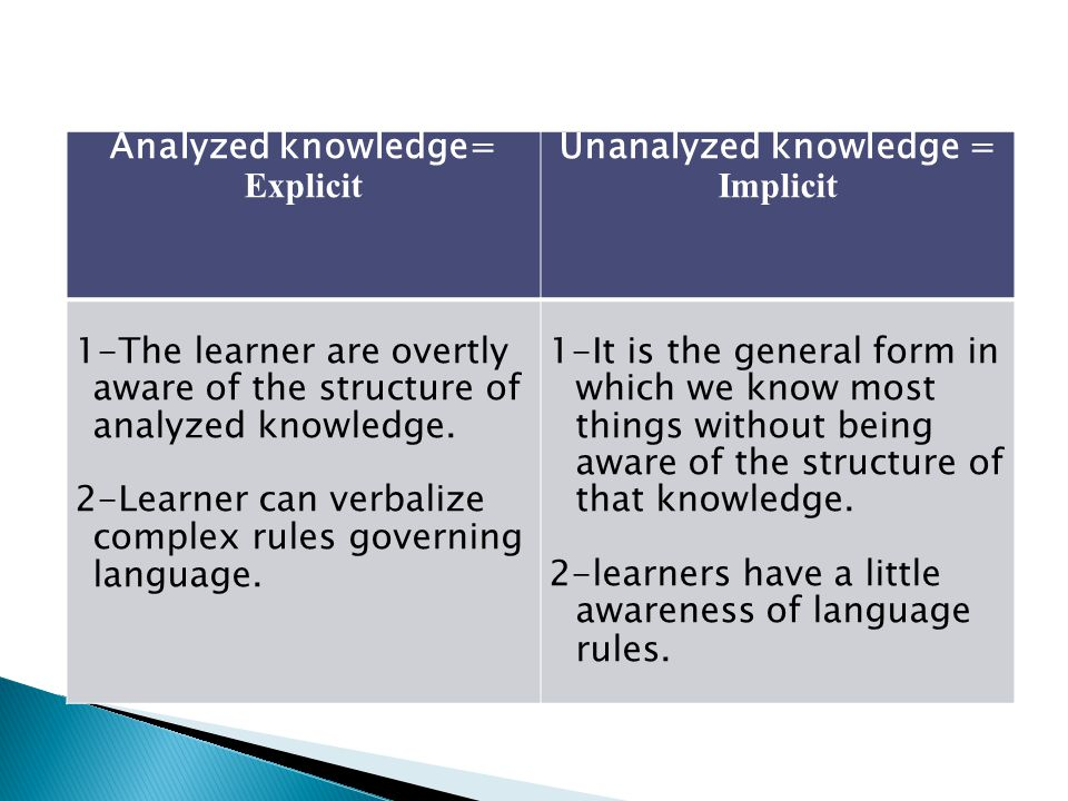 Unanalyzed knowledge =