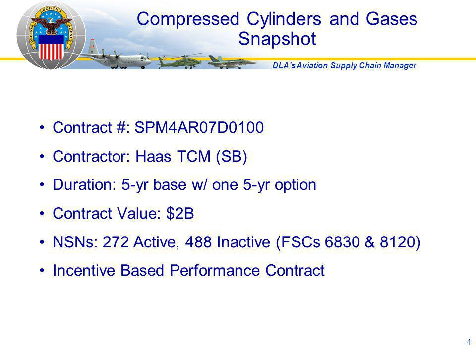 Compressed Cylinders and Gases Snapshot