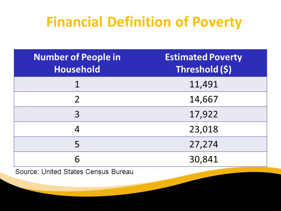 Just what is the Poverty Threshold