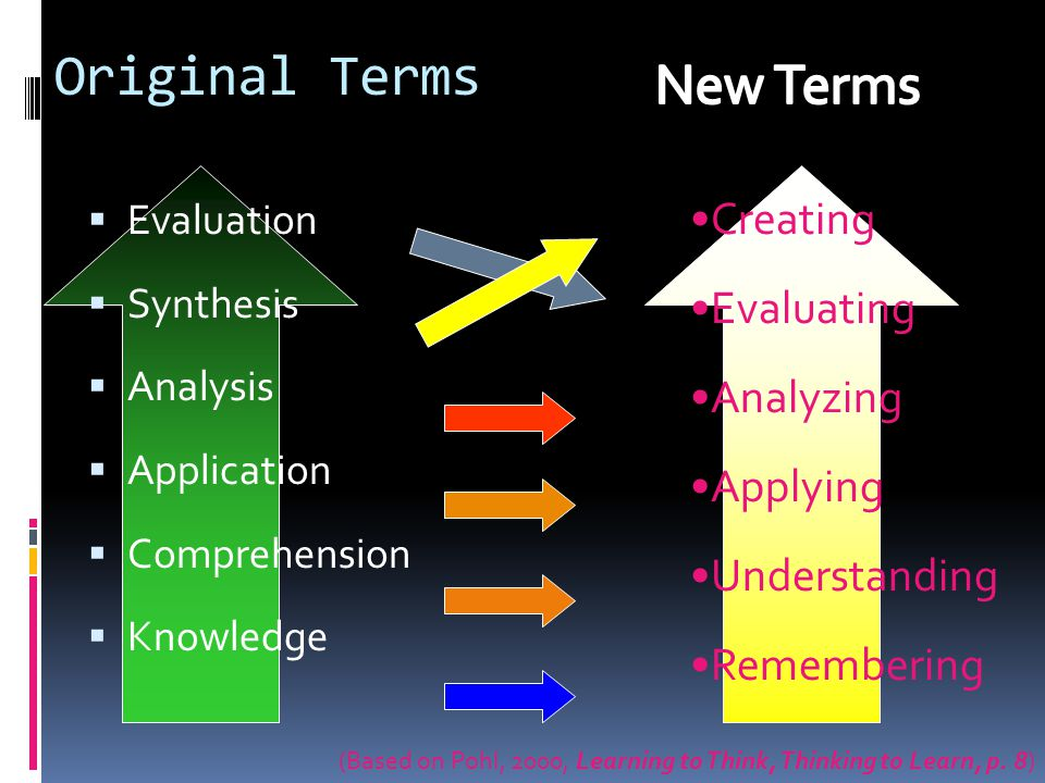 Original Terms New Terms Creating Evaluating Analyzing Applying