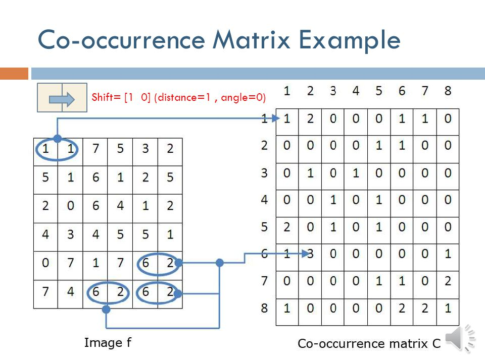 Co-occurrence Matrix Example