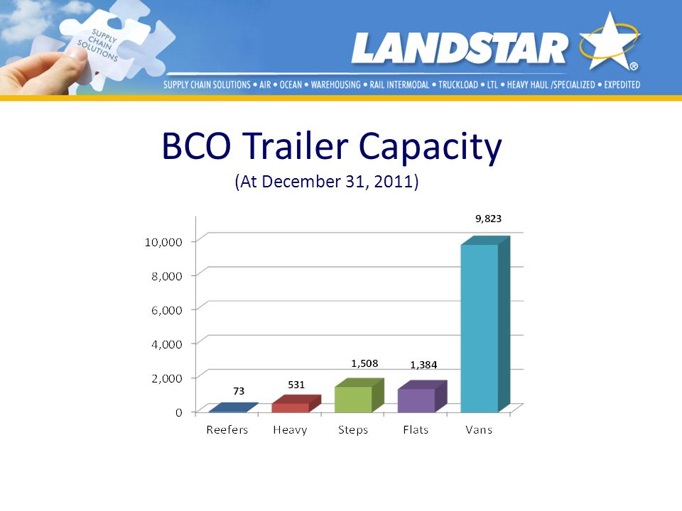 BCO Trailer Capacity (At December 31, 2011)