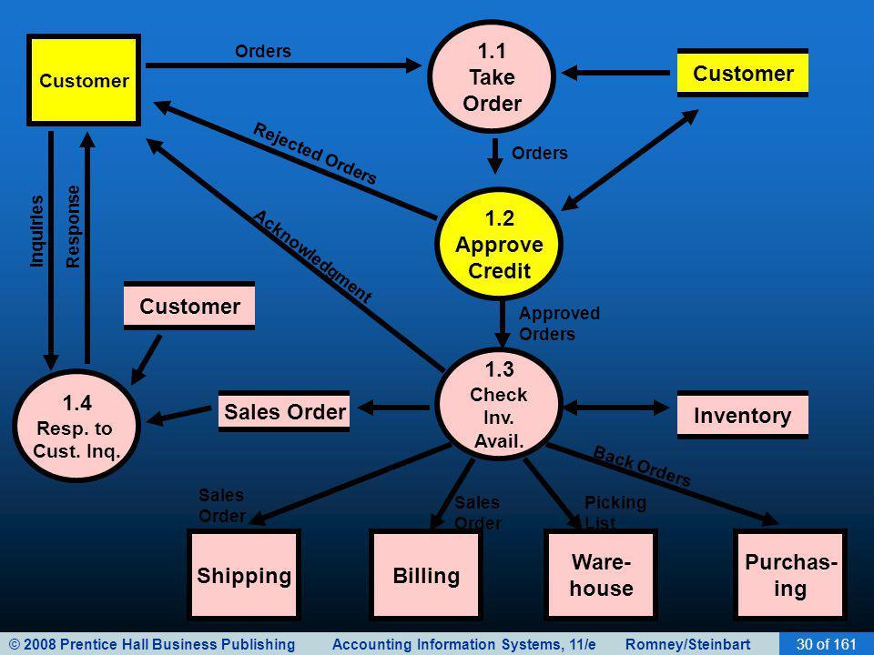 1.1 Take Order Customer 1.2 Approve Credit Customer 1.3 1.4