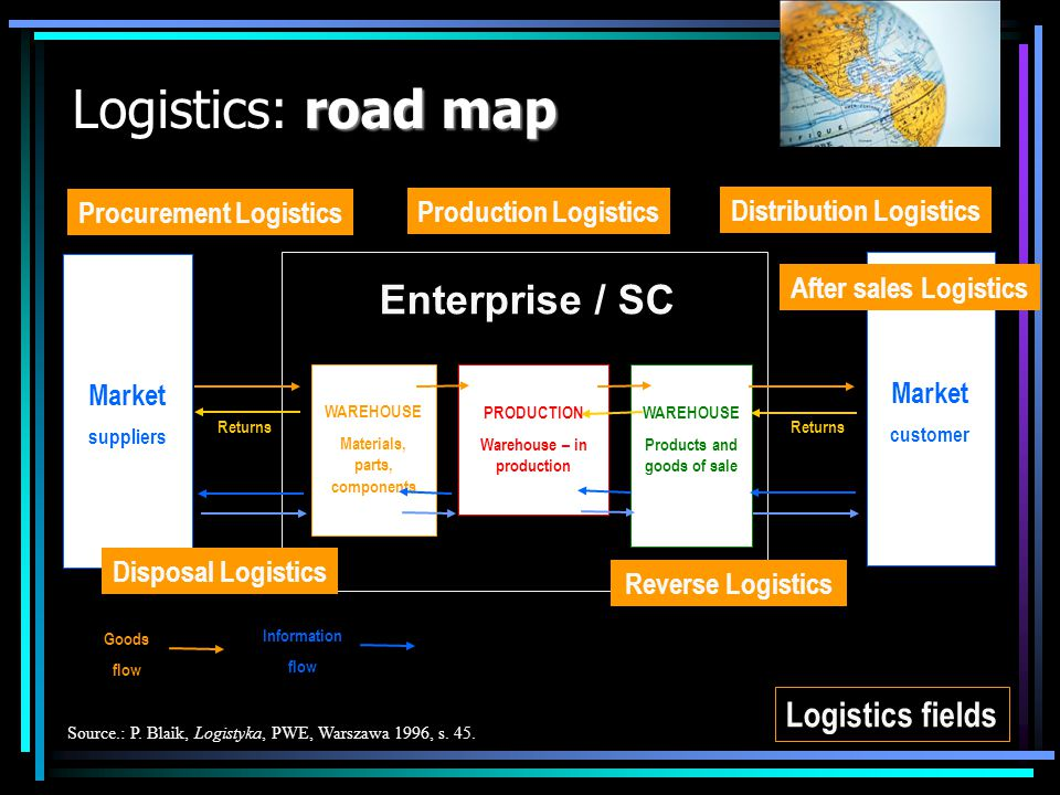 Logistics: road map Enterprise / SC Logistics fields