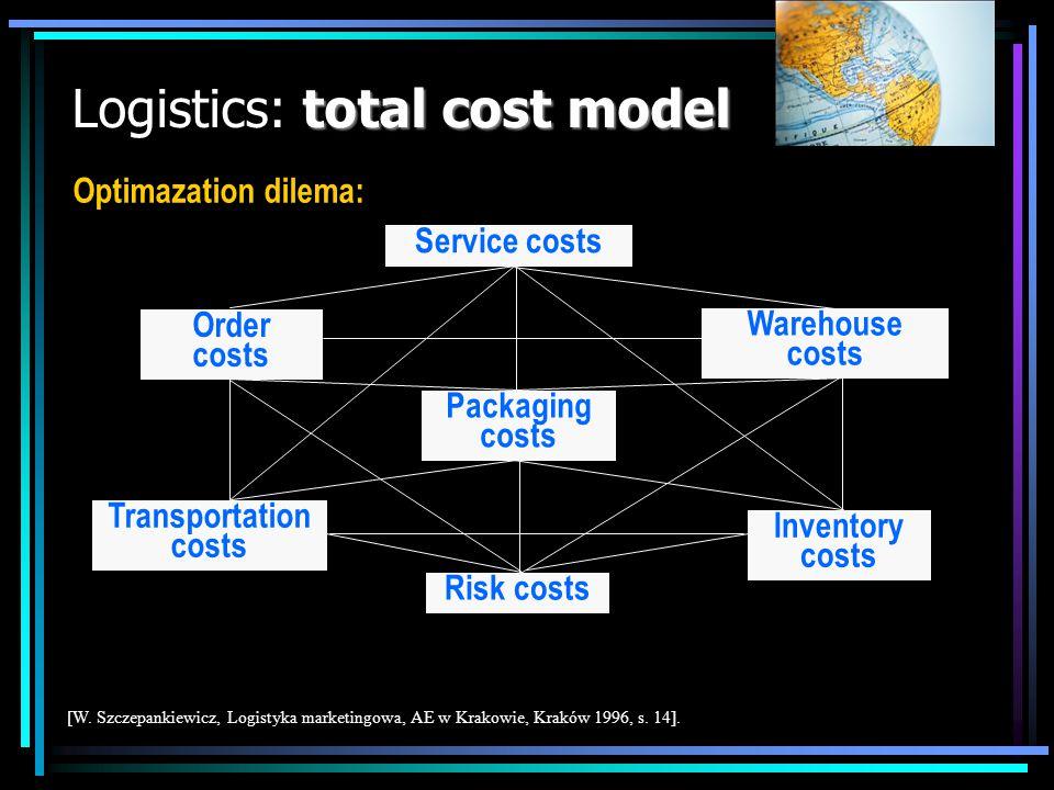 Logistics: total cost model
