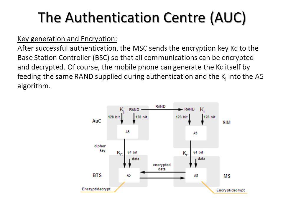 The Authentication Centre (AUC)