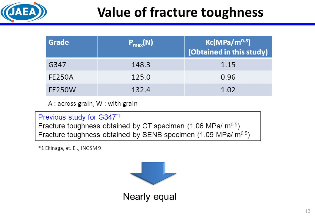 Value of fracture toughness (Obtained in this study)