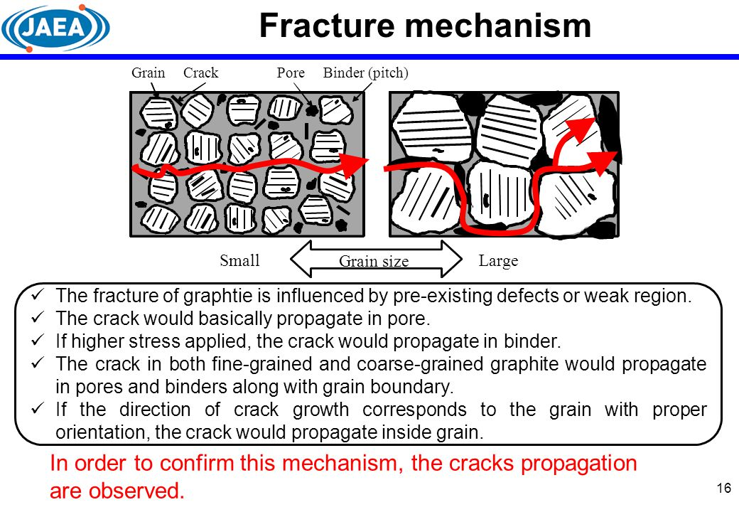 Fracture mechanism Grain. Binder (pitch) Pore. Crack. Grain size. Large. Small.