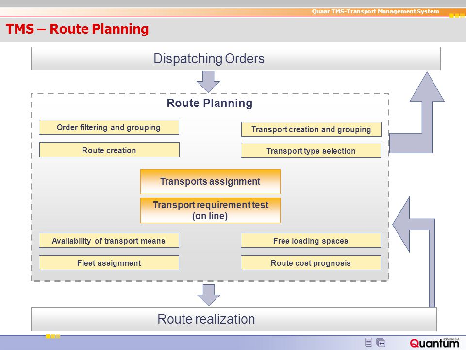 TMS – Route Planning Dispatching Orders Route realization