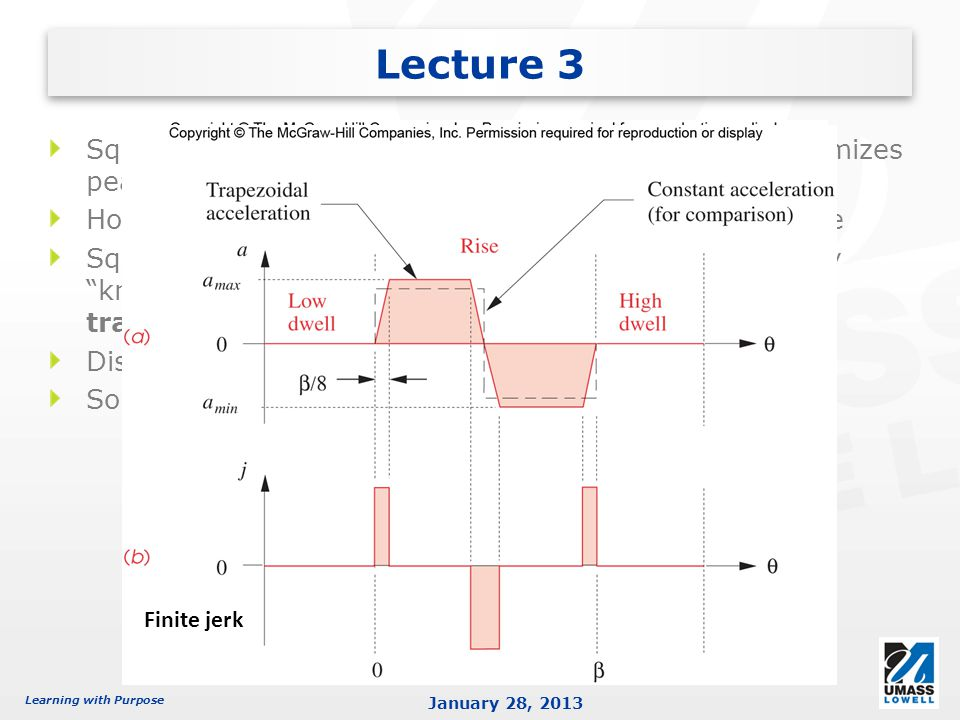 Lecture 3 Square wave (constant acceleration) function best minimizes peak magnitude of acceleration.
