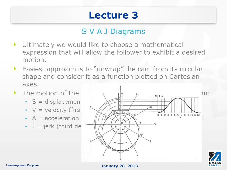 Lecture 3 S V A J Diagrams. Ultimately we would like to choose a mathematical expression that will allow the follower to exhibit a desired motion.