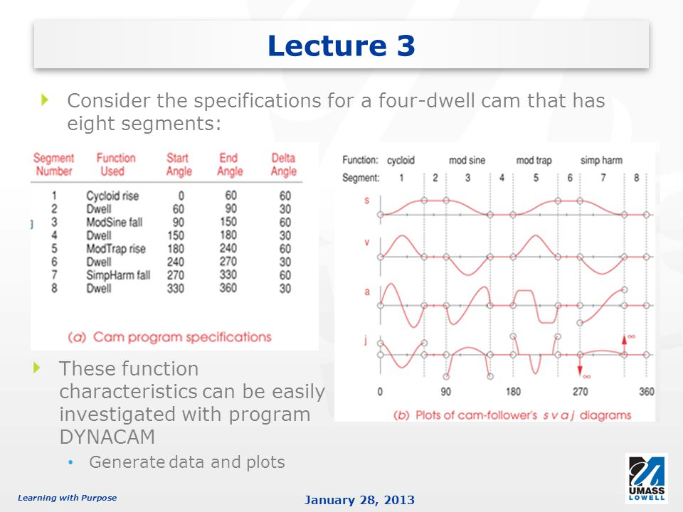 Lecture 3 Consider the specifications for a four-dwell cam that has eight segments: