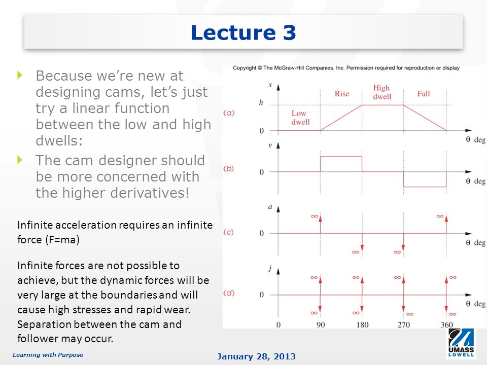 Lecture 3 Because we're new at designing cams, let's just try a linear function between the low and high dwells: