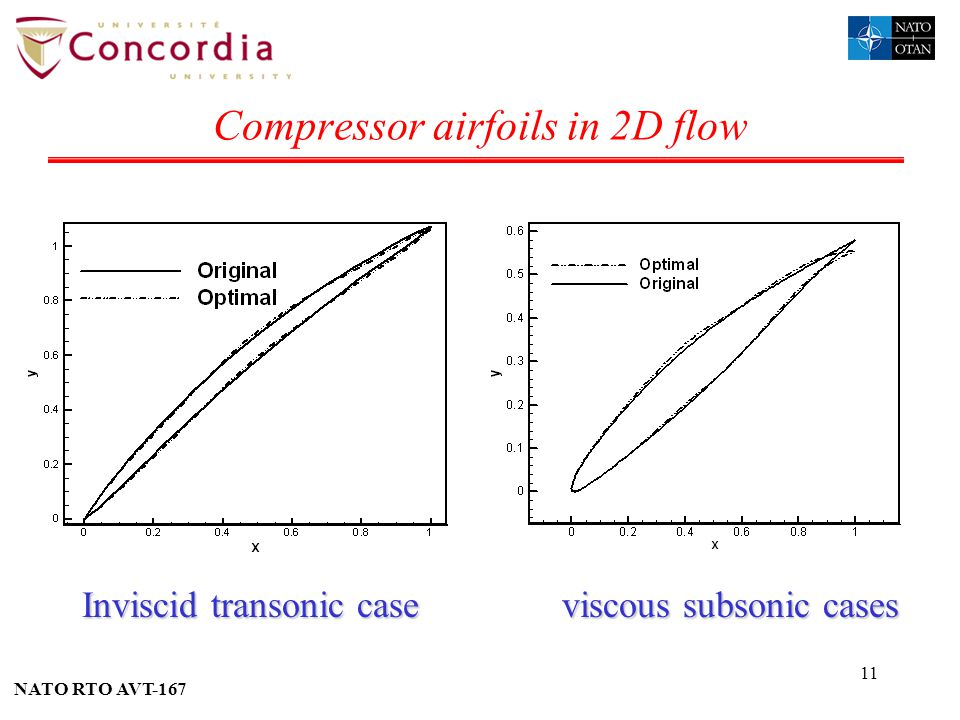 Compressor airfoils in 2D flow