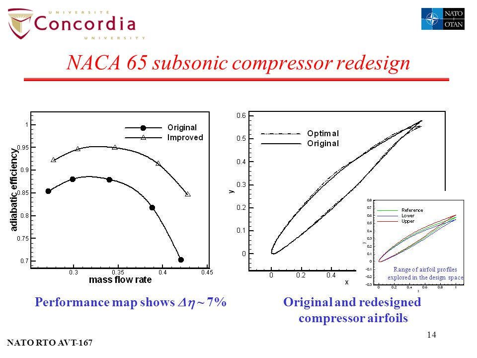 NACA 65 subsonic compressor redesign