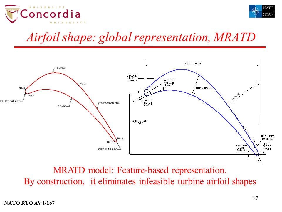 Airfoil shape: global representation, MRATD