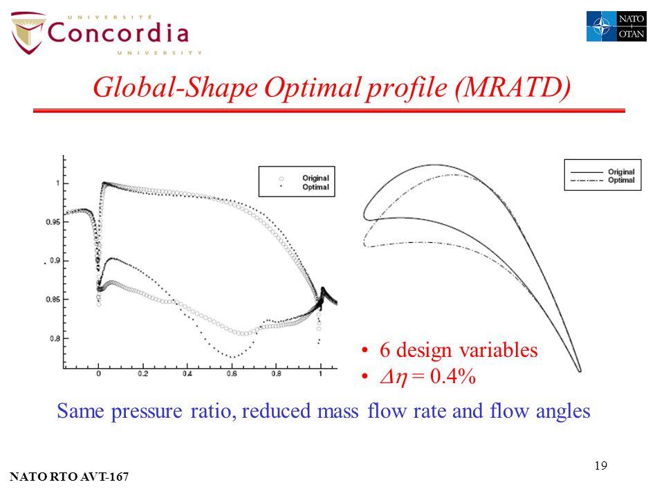 Global-Shape Optimal profile (MRATD)