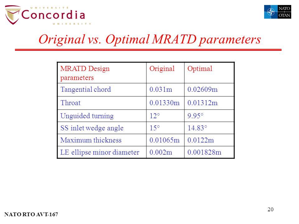Original vs. Optimal MRATD parameters