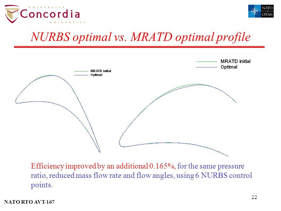 NURBS optimal vs. MRATD optimal profile