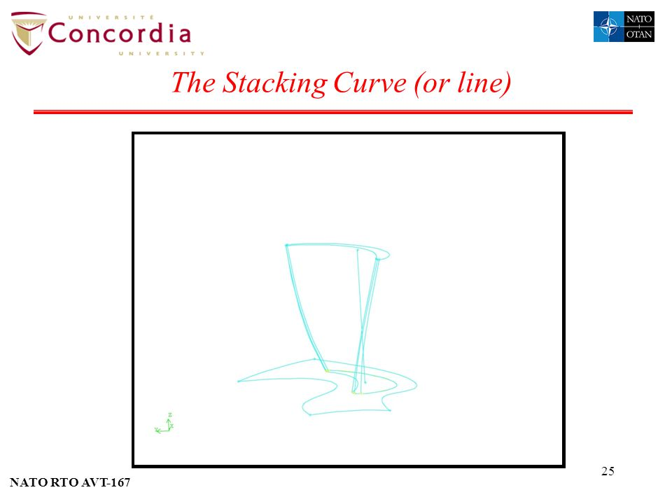 The Stacking Curve (or line)