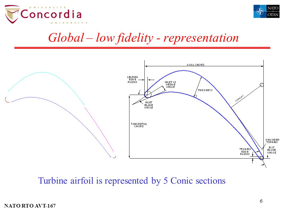 Global – low fidelity - representation