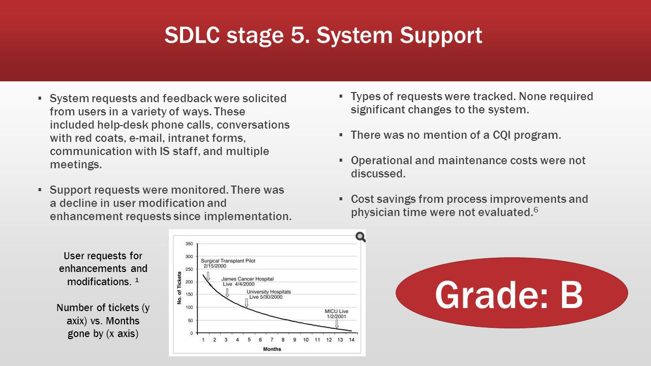 SDLC stage 5. System Support