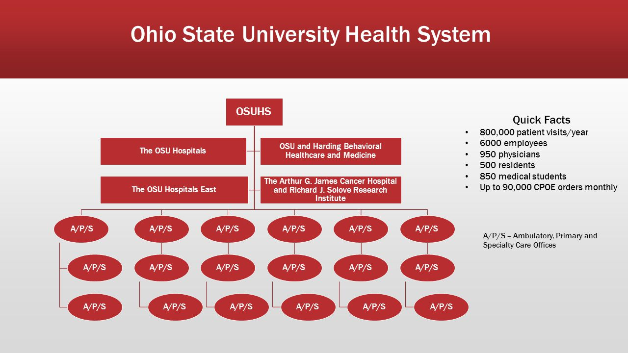 Ohio State University Health System