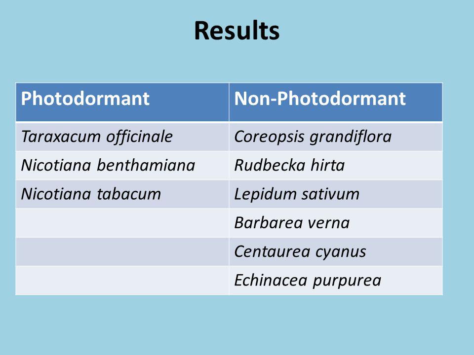 Results Photodormant Non-Photodormant Taraxacum officinale