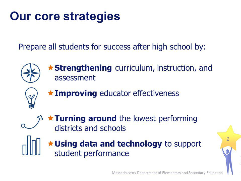Our core strategies Prepare all students for success after high school by: Strengthening curriculum, instruction, and assessment.