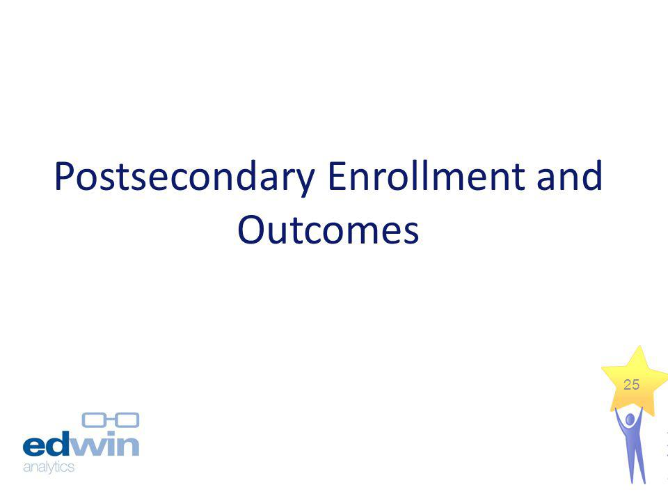Postsecondary Enrollment and Outcomes