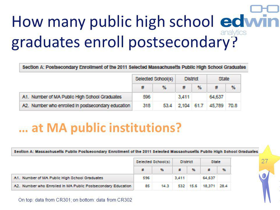 How many public high school graduates enroll postsecondary
